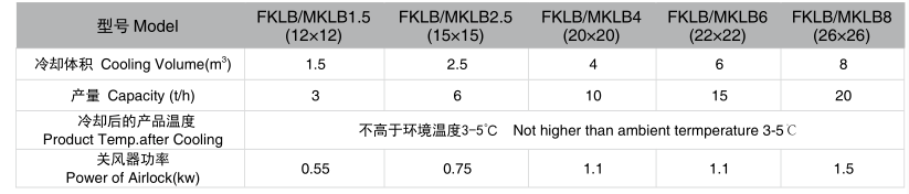 FKLB Series Swing Cooler